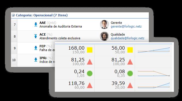 indicators-categoria